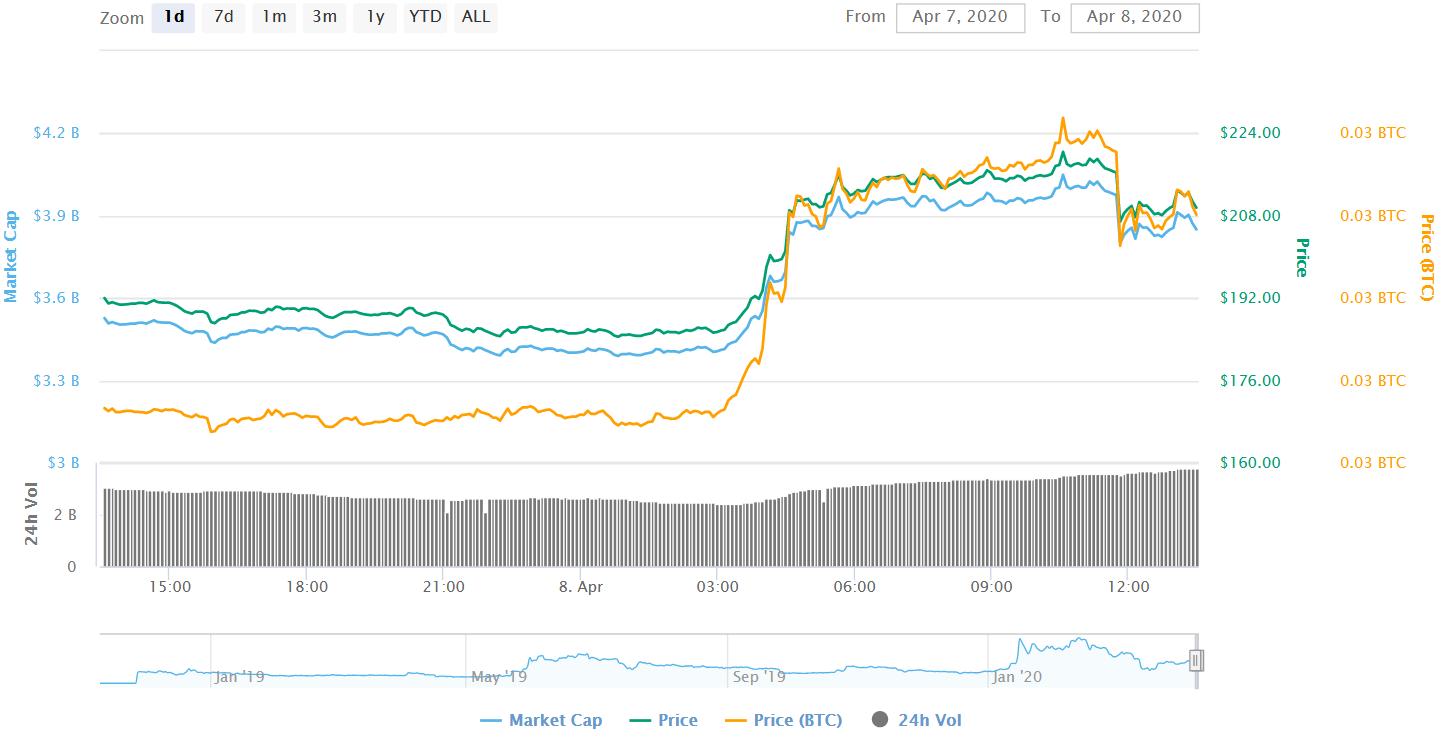 bitcoin sv coinmarketcap