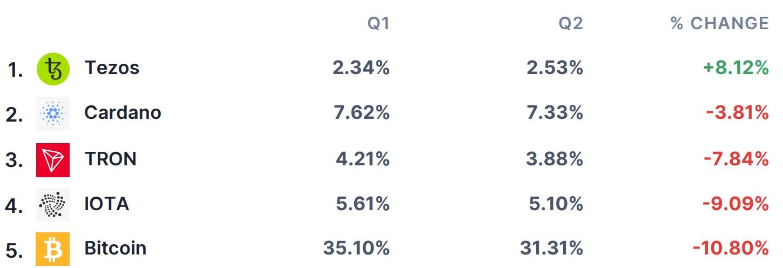 Las 5 principales criptos por crecimiento en el número de usuarios de eToro que invirtieron en ella en el T2. Fuente: eToro