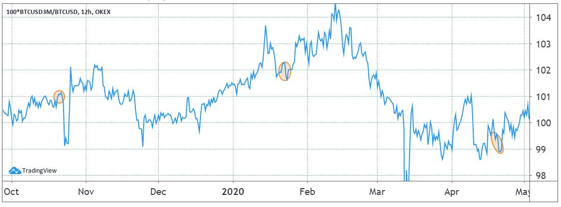 OKEx 3-month BTC futures premium