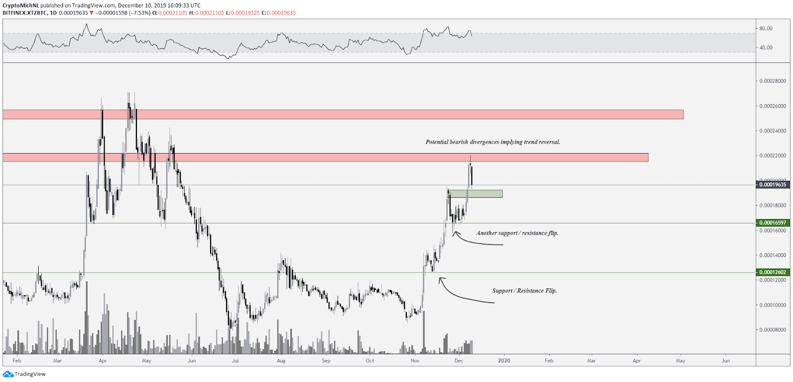 XTZ BTC daily chart. Source: TradingView