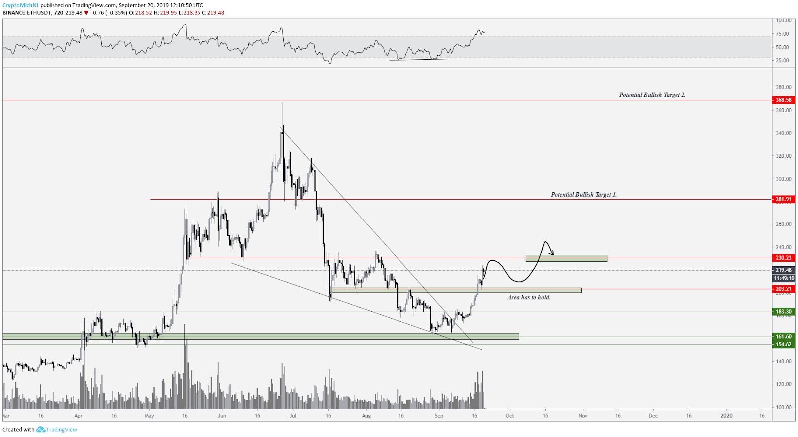ETH / USD bullish scenario. Source: Tradingview