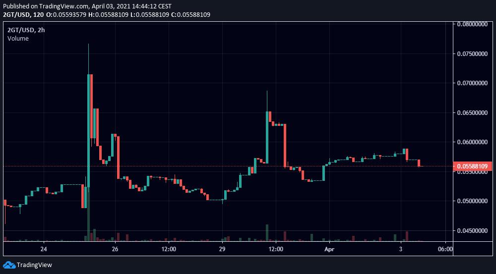 Prezzo della coppia 2GT/USD. Fonte: TradingView