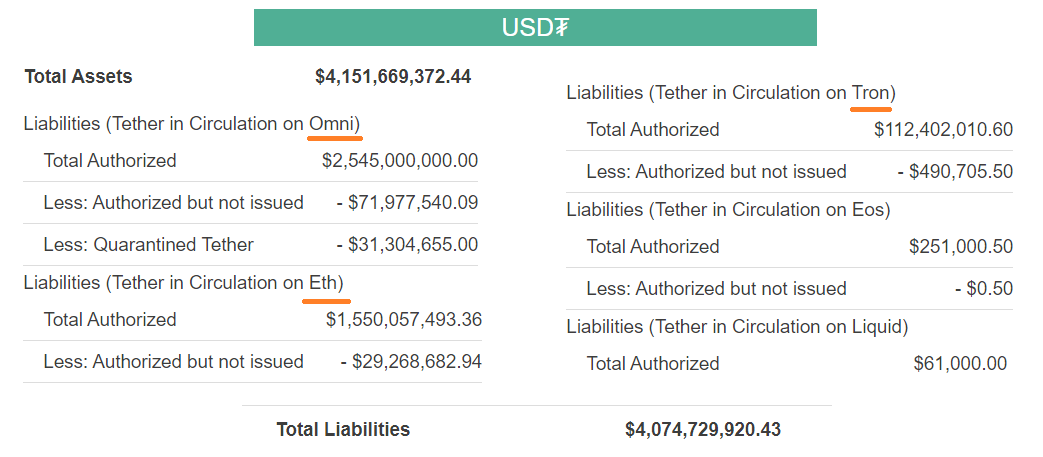 Tether USDT balance sheet in August 2019
