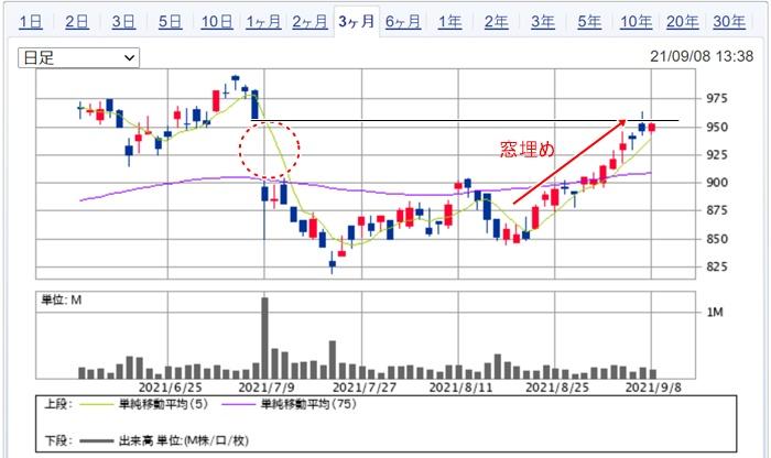 株価チャートの窓埋め具体例2