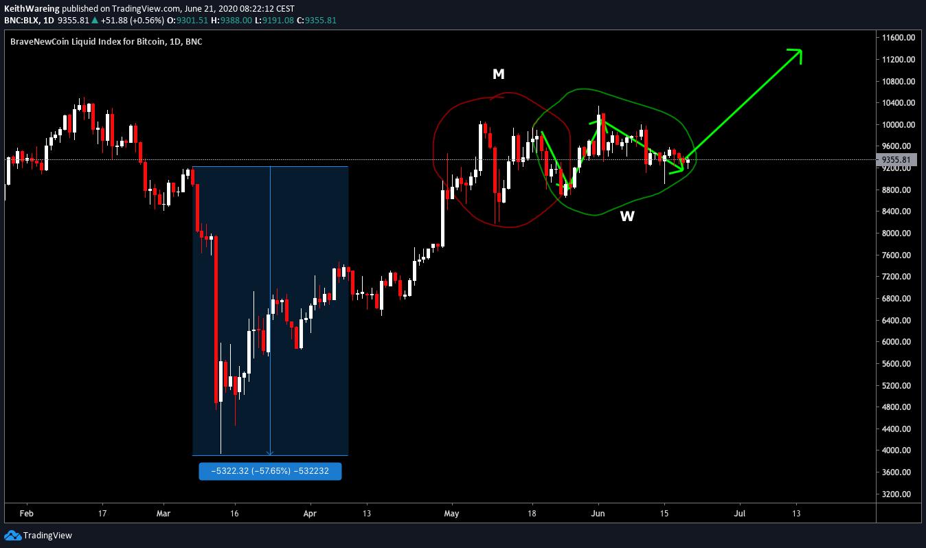 Graphique 1 jour BTC / USD