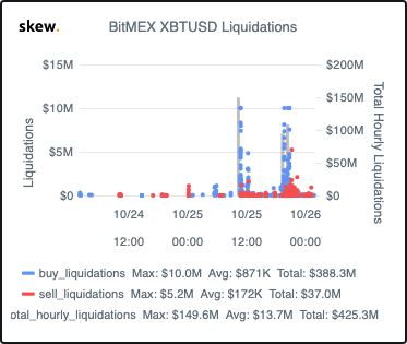 BitMEX XBT USD Liquidations