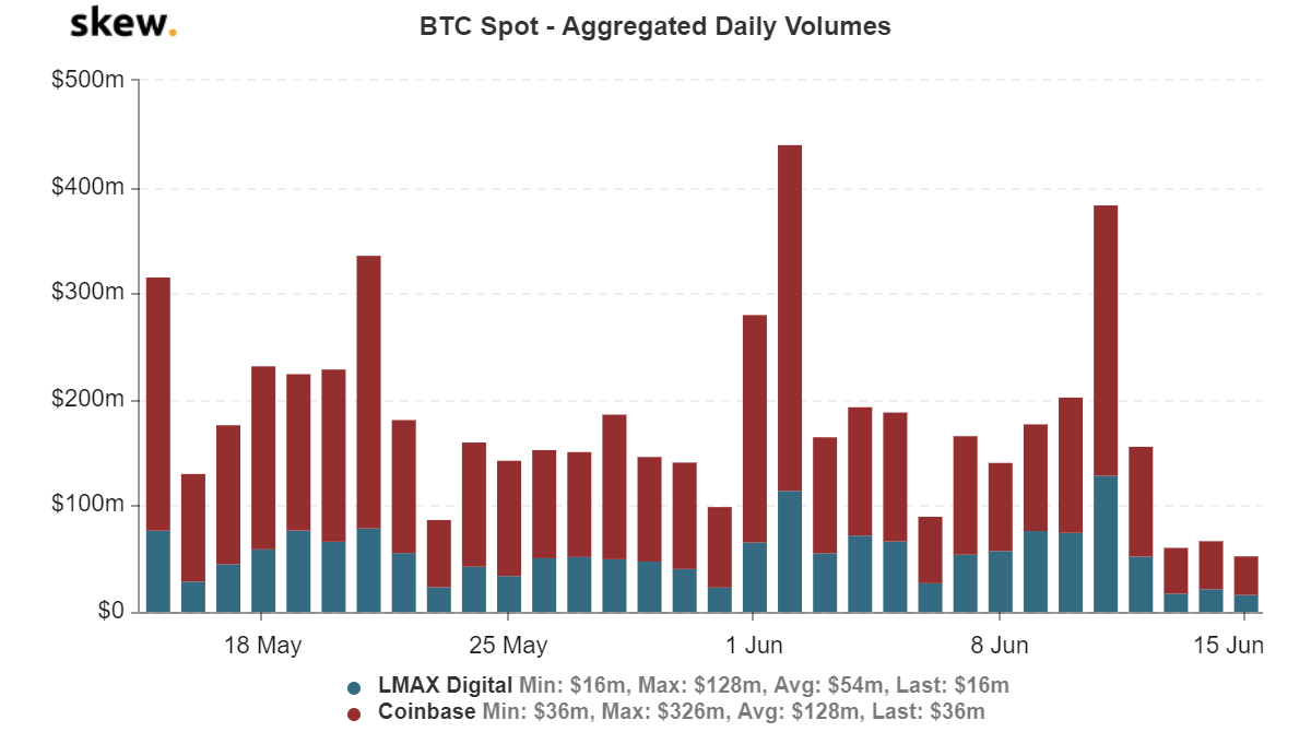 Bitcoin spot volume trend since mid-May