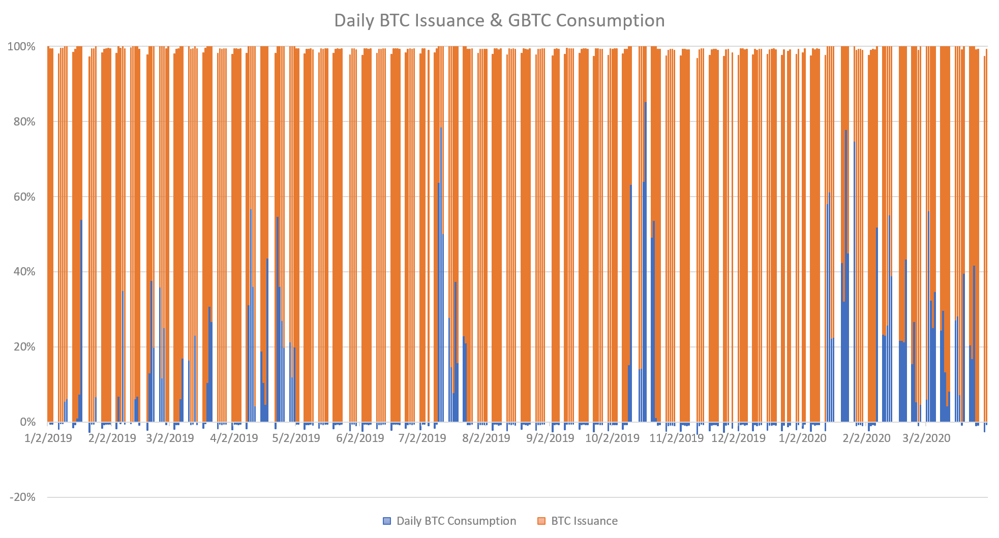 Daily BTC Issuance & GBTC Consumption. Source: Cointelegraph, Grayscale.