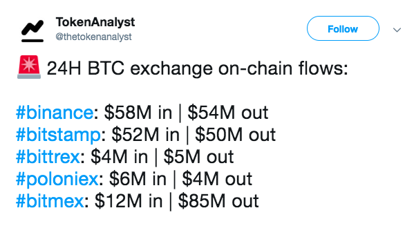 24-hour on-chain Bitcoin flows on major exchanges. Courtesy of: TokenAnalyst Twitter