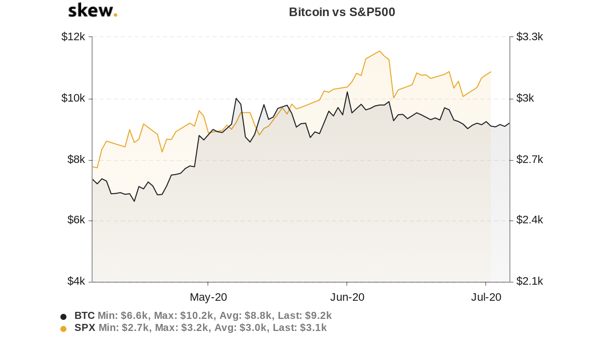 Bitcoin vs. S&P 500 three-month chart