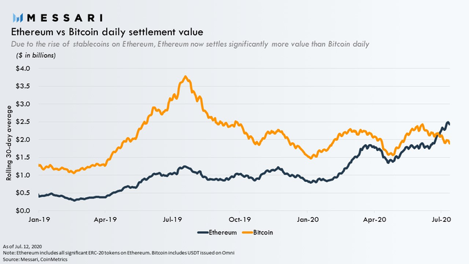 Ethereum vs Bitcoin daily settlement value. Source: Messari