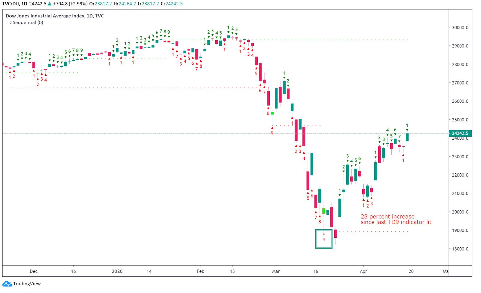 Dow Jones Industrial Average chart. Source: Tradingview