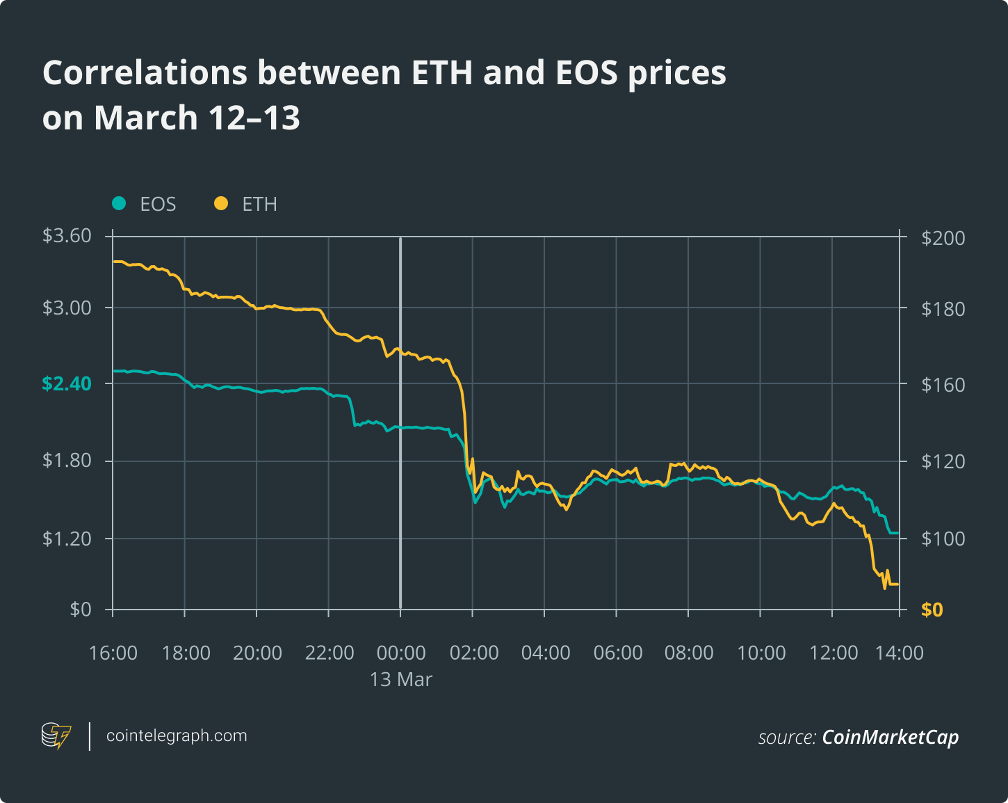 Correlations between ETH and EOS prices on March 12-13