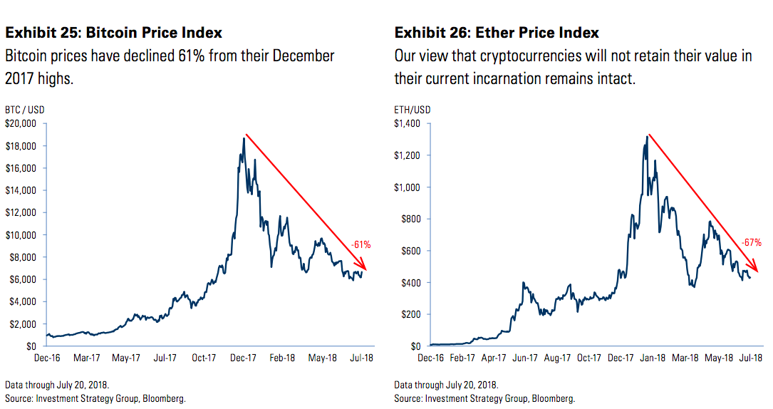 Bitcoin and Ether Price Indexes. Source: Goldman Sachs Investment Strategy Group