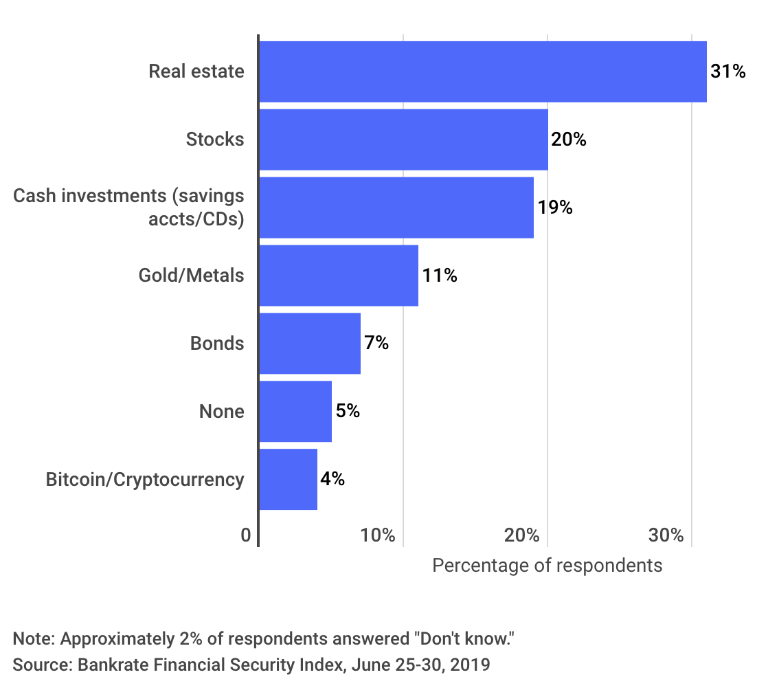 Americans' top asset choices for investing money they wouldn't need for more than 10 years
