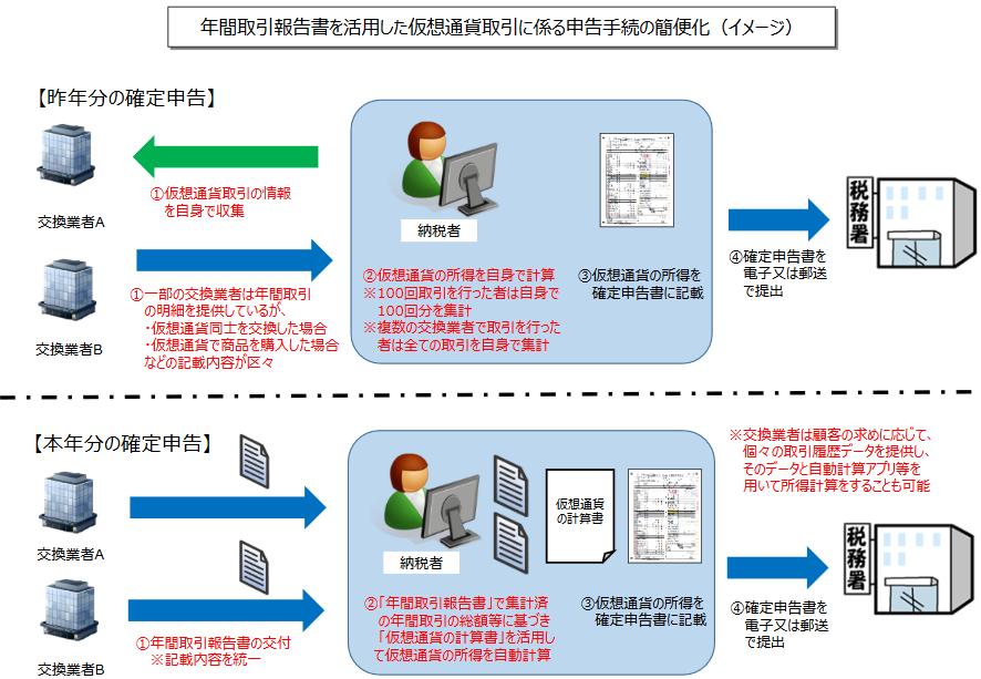 仮想通貨の税金処理手続きの方法イメージ図