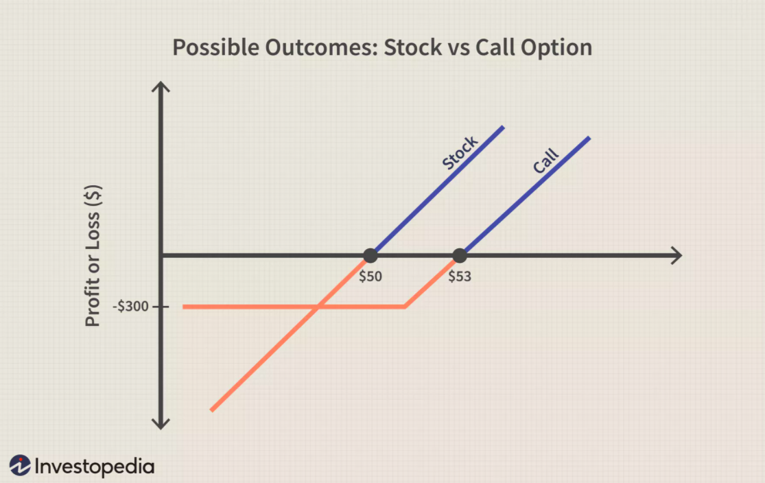 Buying Call Options: The Benefits & Downsides Of This Bullish Trading Strategy - blogger.com