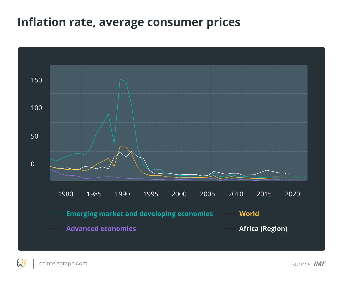 Inflation rate, average consumer prices