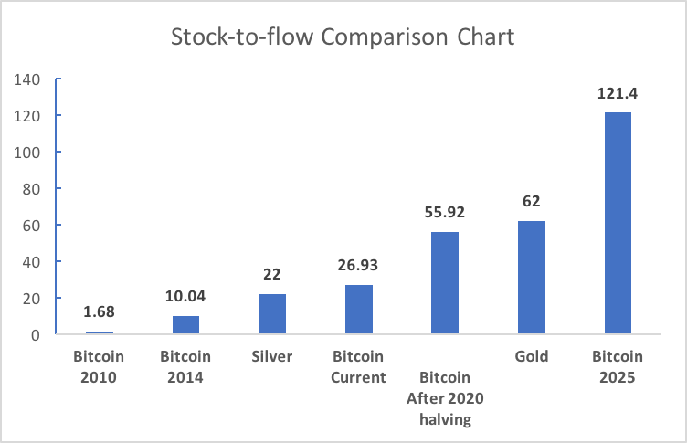 Stock-to-Flow ratio for Bitcoin, gold and silver