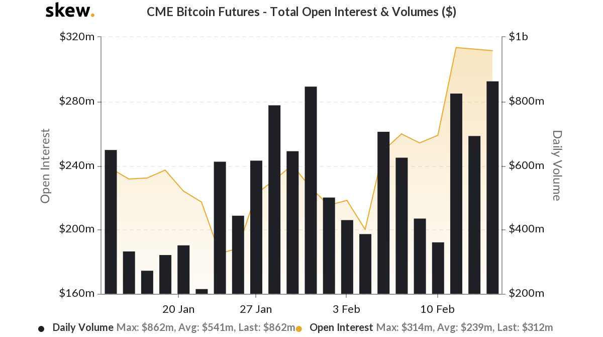 CME Bitcoin Futures, Open Interest complessivo e volumi