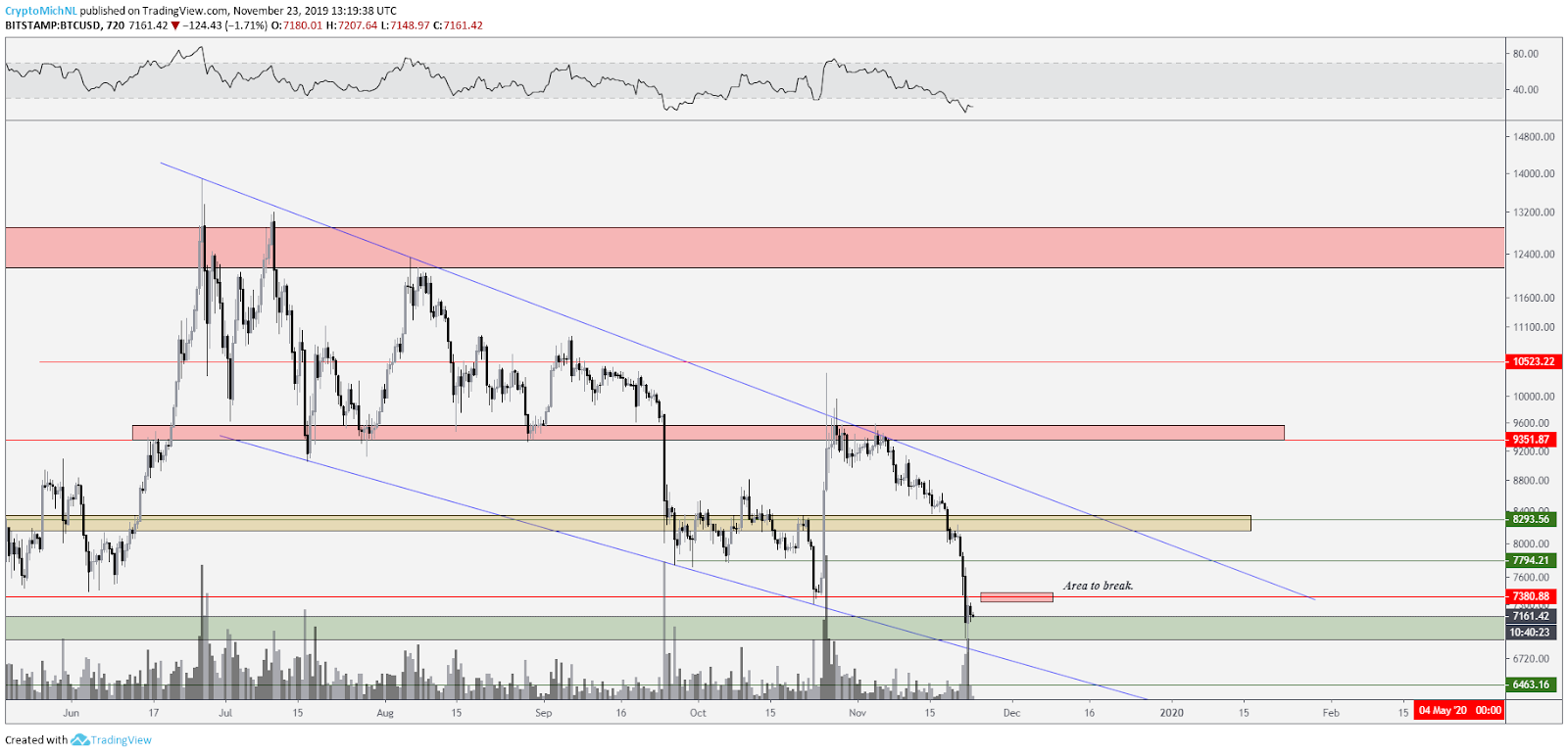 BTC USD 12-hour chart. Source: TradingView