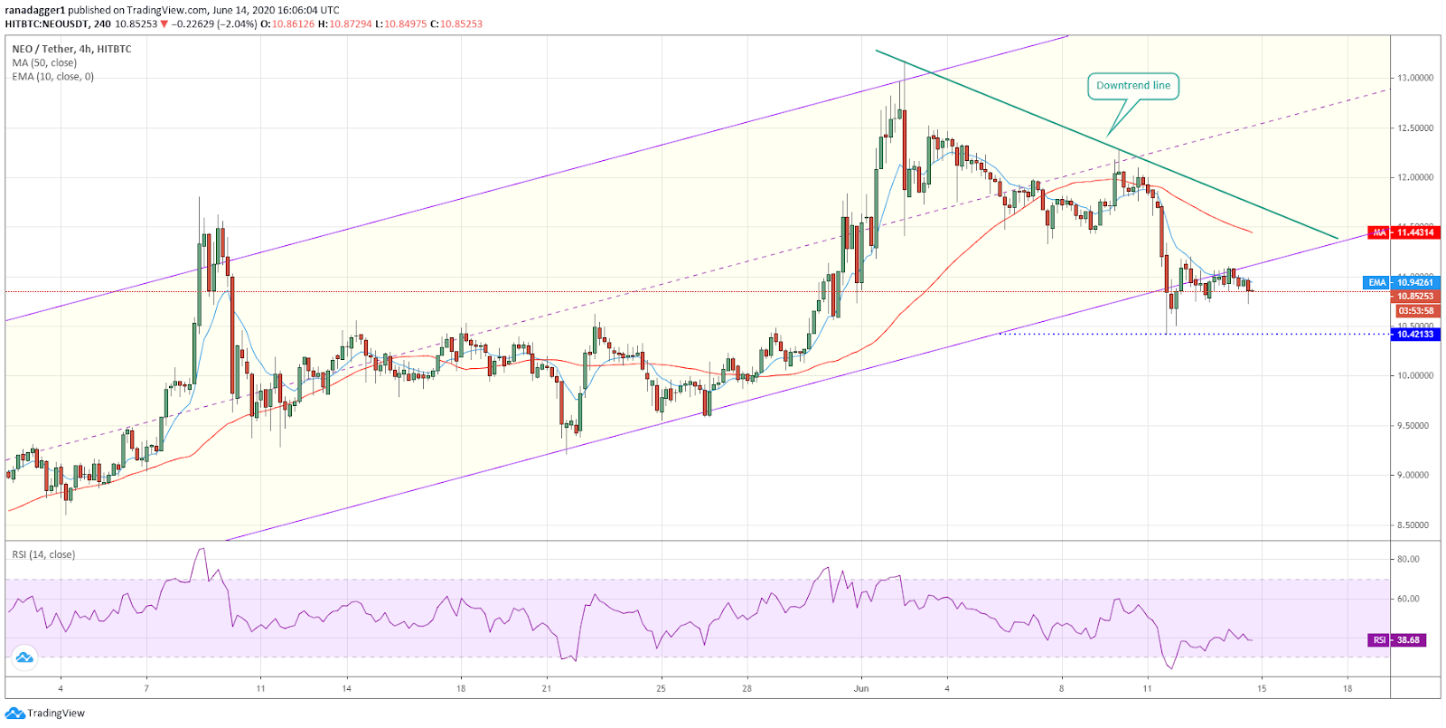 NEO/USD 4-hour chart. Source: Tradingview​​​​​​​