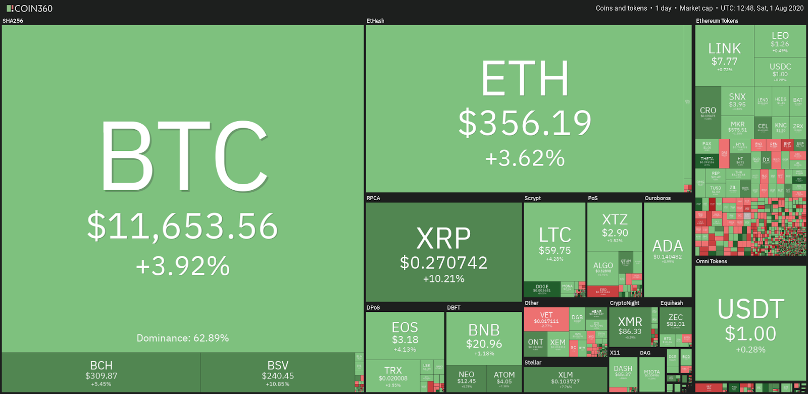 Cryptocurrency market daily snapshot 1/8/2020