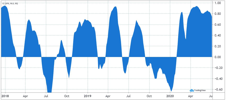 90-Tage-Korrelation Bitcoin und S&P 500
