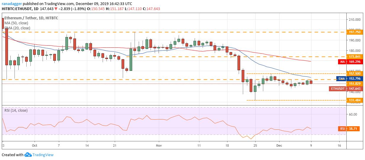 Biểu đồ ETH USD hàng ngày. Nguồn: Tradingview