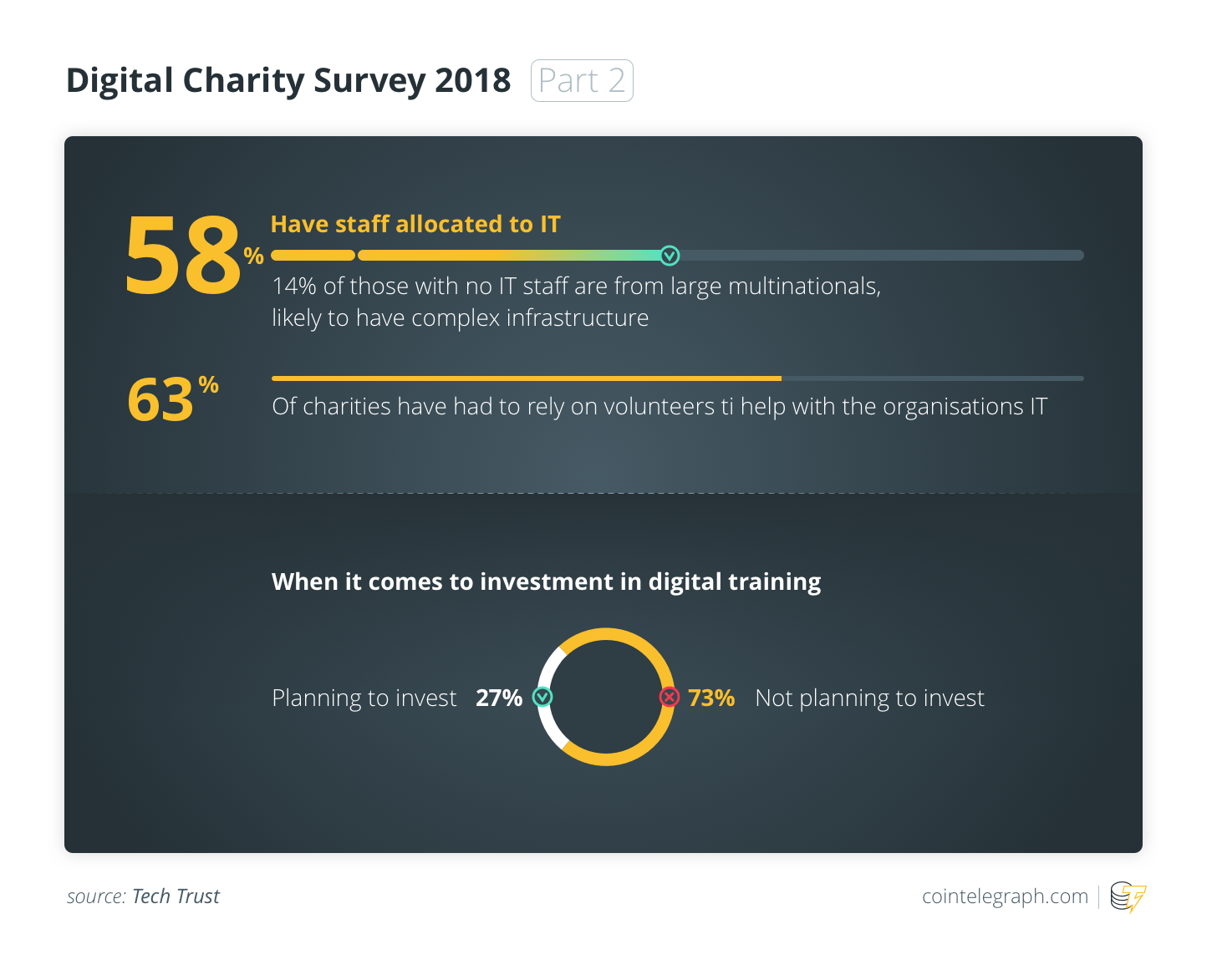 Digital Charity Survey 2018 (Part 2)