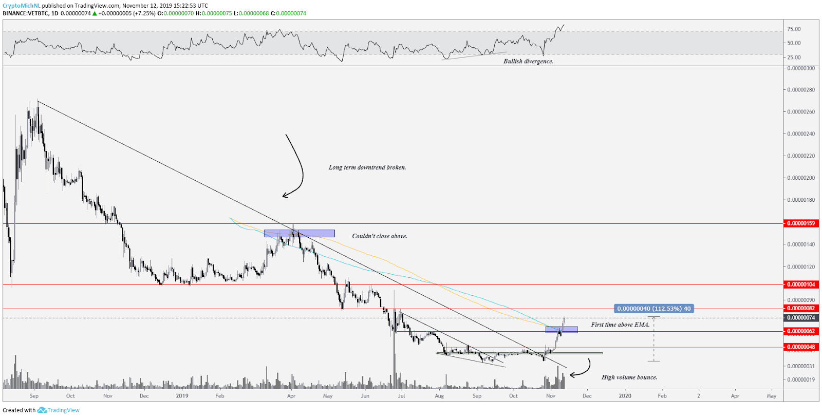 VET BTC 1-day chart. Source: TradingView