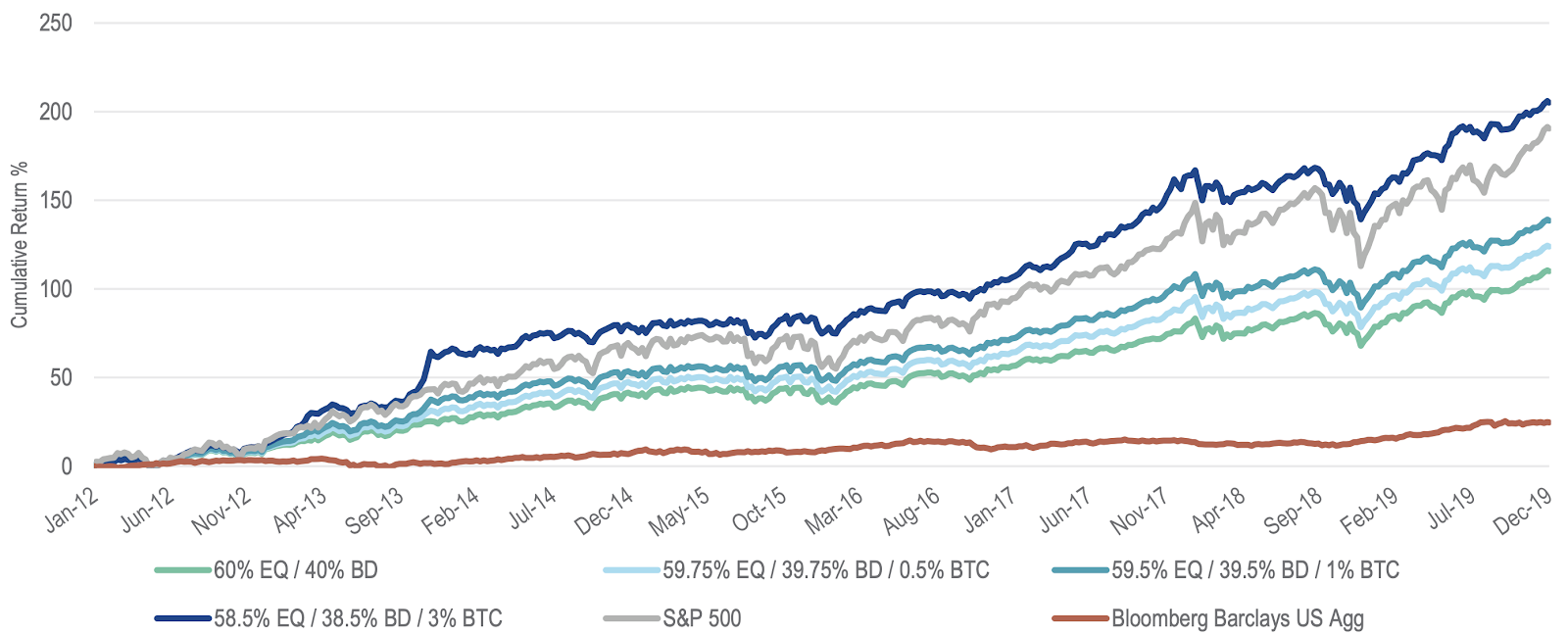 Return comparison of investment portfolios with and without Bitcoin
