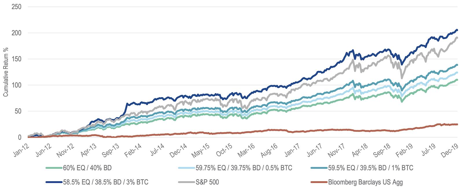 有和没有比特币的投资组合的收益比较