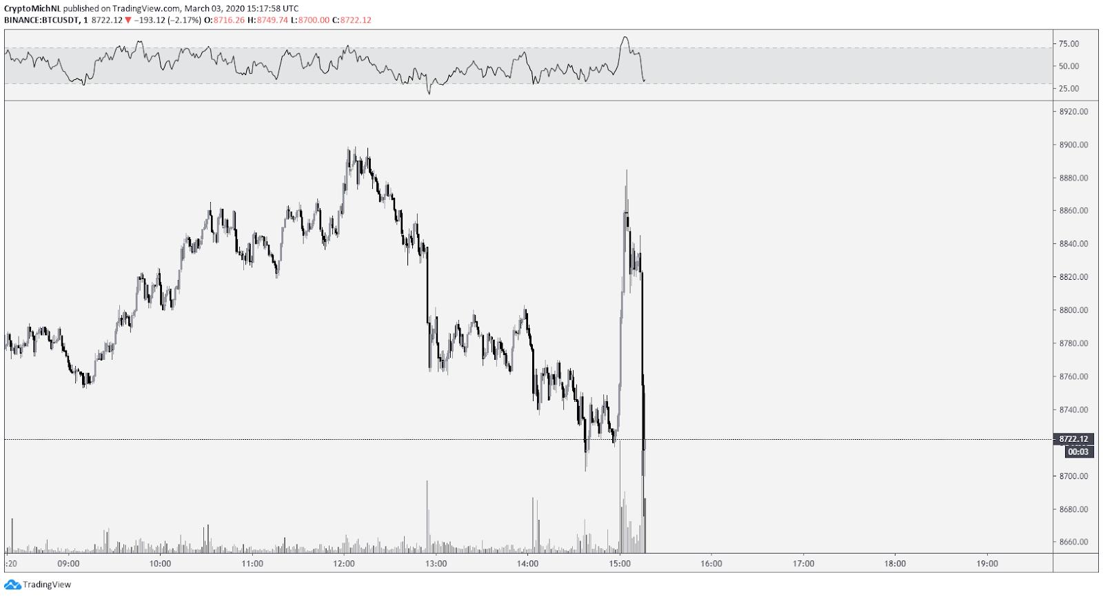 BTC USDT 1-minute chart. Source: TradingView
