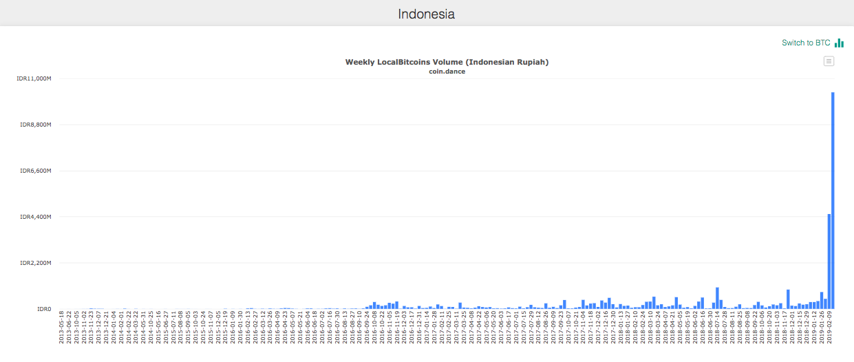 Indonesia LocalBitcoins weekly trade volumes in BTC