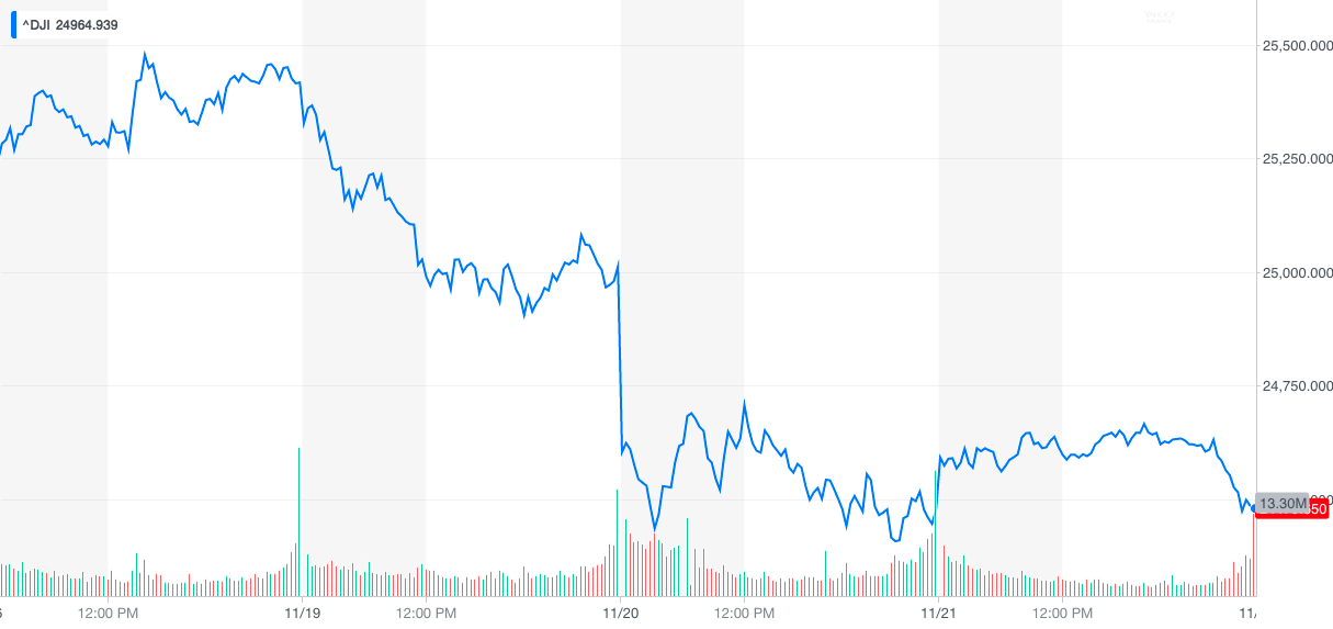 Dow Jones Industrial Average 5-day chart