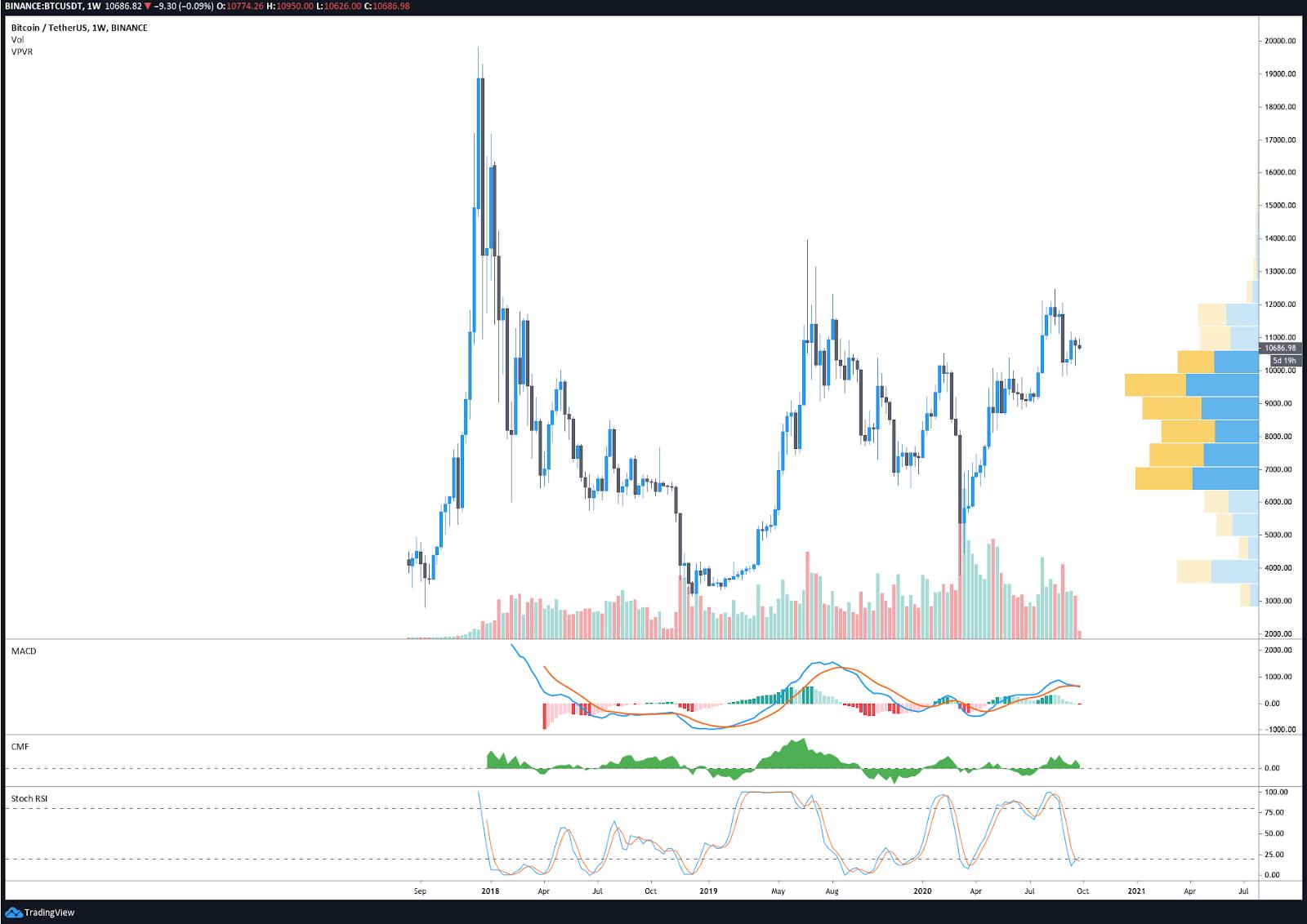 BTC/USDT weekly chart