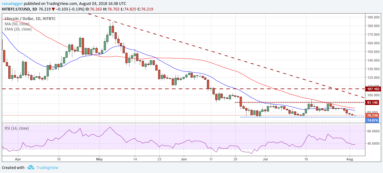 LTC/USD  - 76be8aab5491e2c04dacae48c75eef47 - Bitcoin, Ethereum, Ripple, Bitcoin Cash, EOS, Litecoin, Cardano, Stellar, IOTA, TRON: Price Analysis, August 03