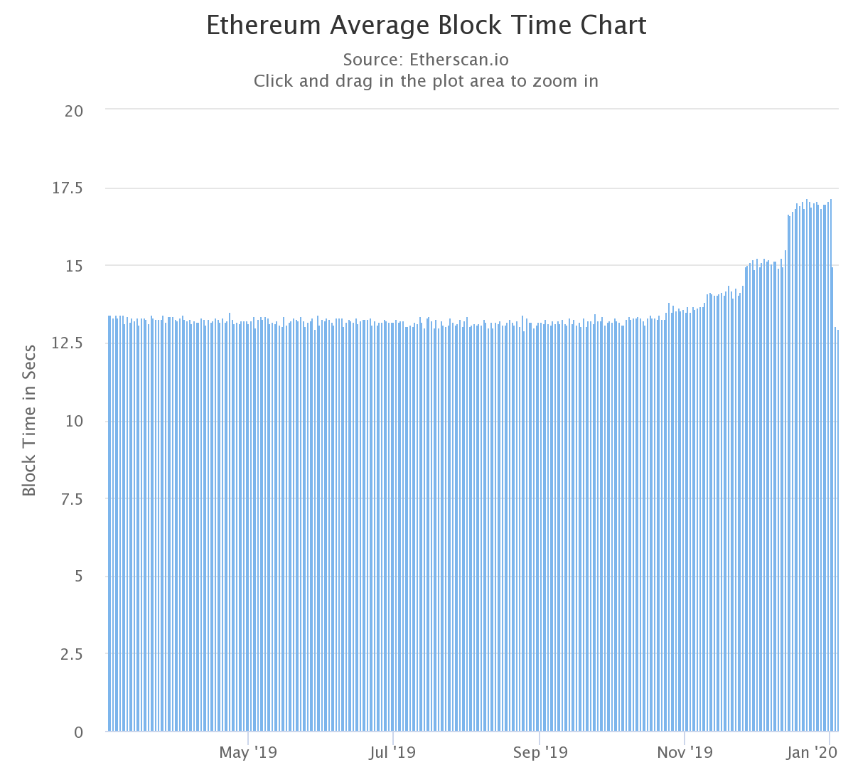 Chart of the Ethereum average block time March 3-Jan. 4