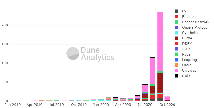 Monthly decentralized exchange volume. Source: Dune Analytics