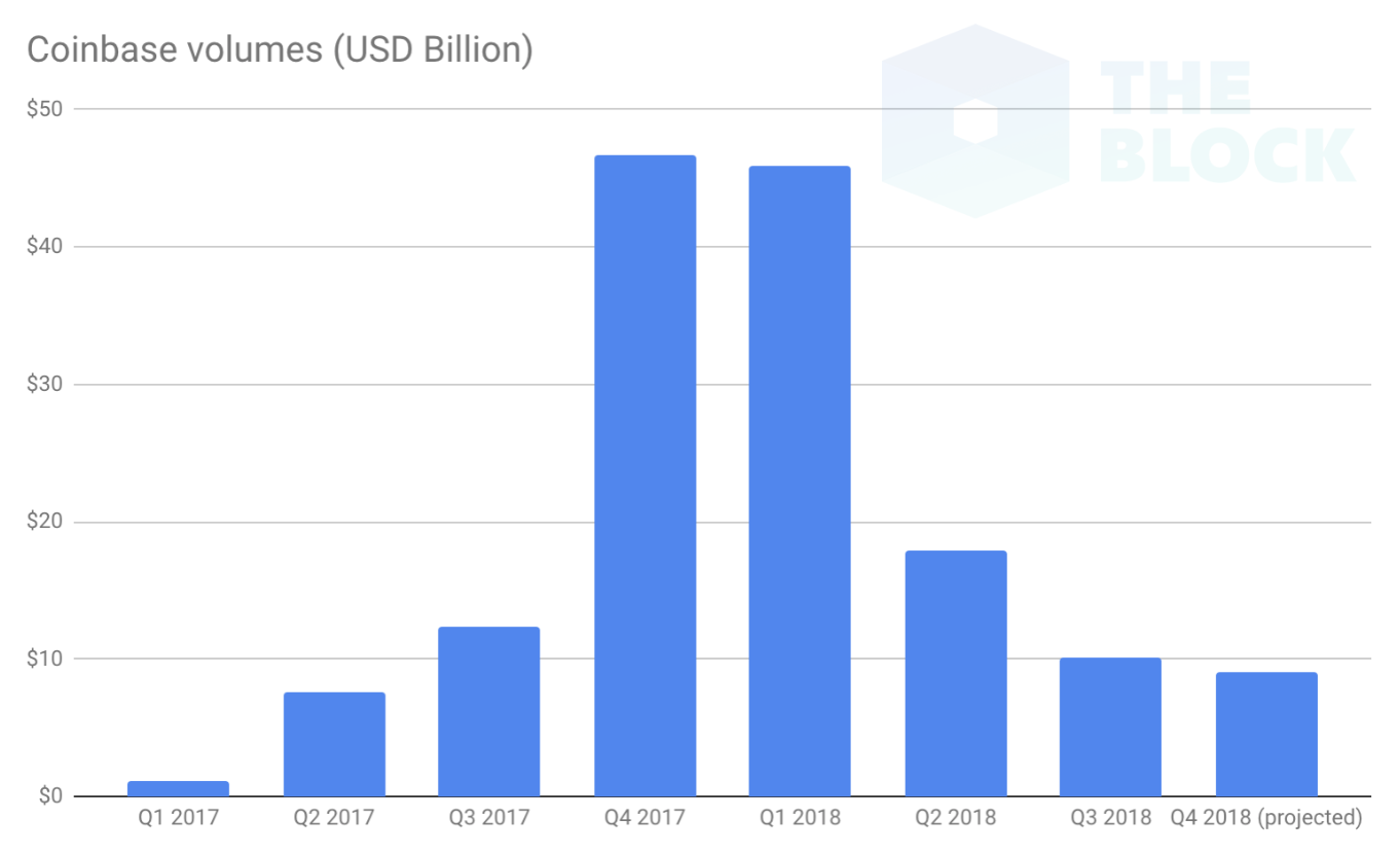 コインベースの売上高推移表