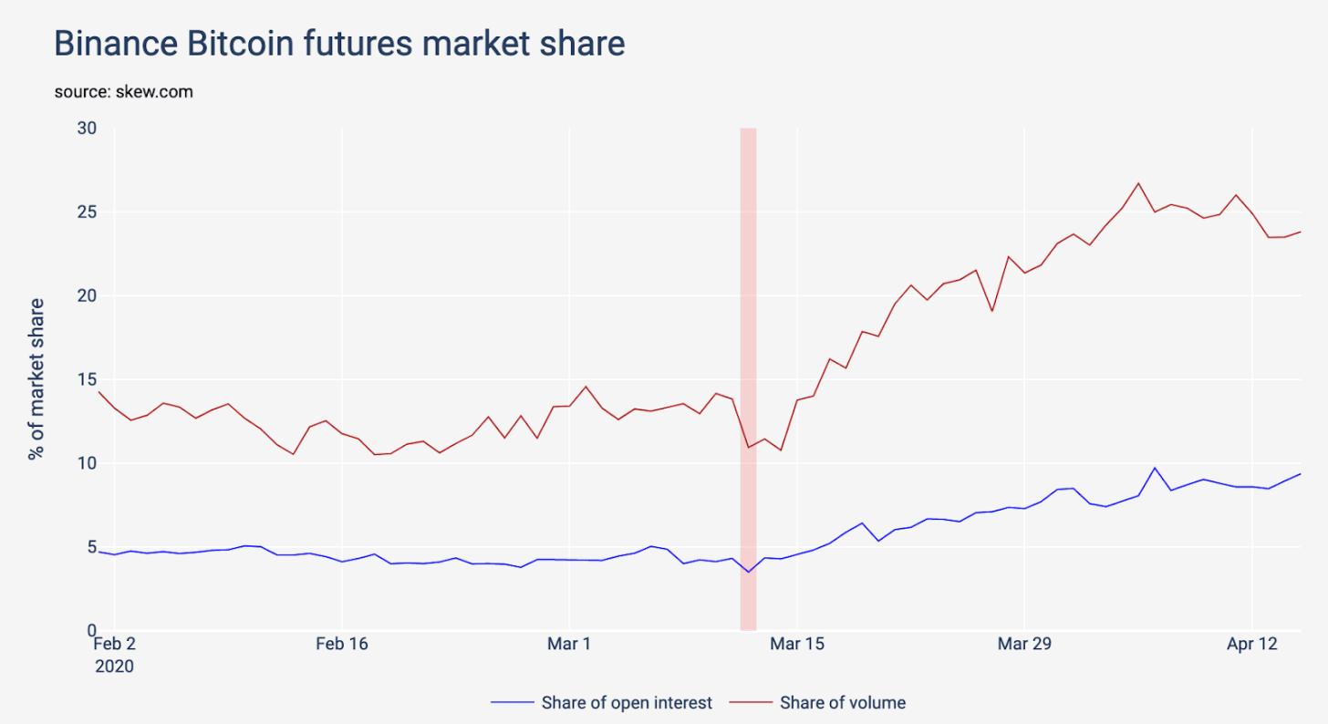 Binance BTC futures market share vs the Black Thursday crash