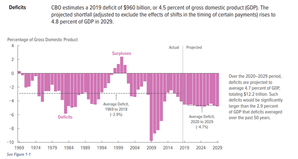 U.S. average budget deficit 1969-2029