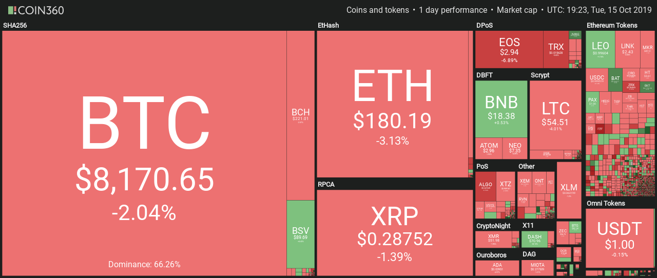 Market visualization. Source: Coin360