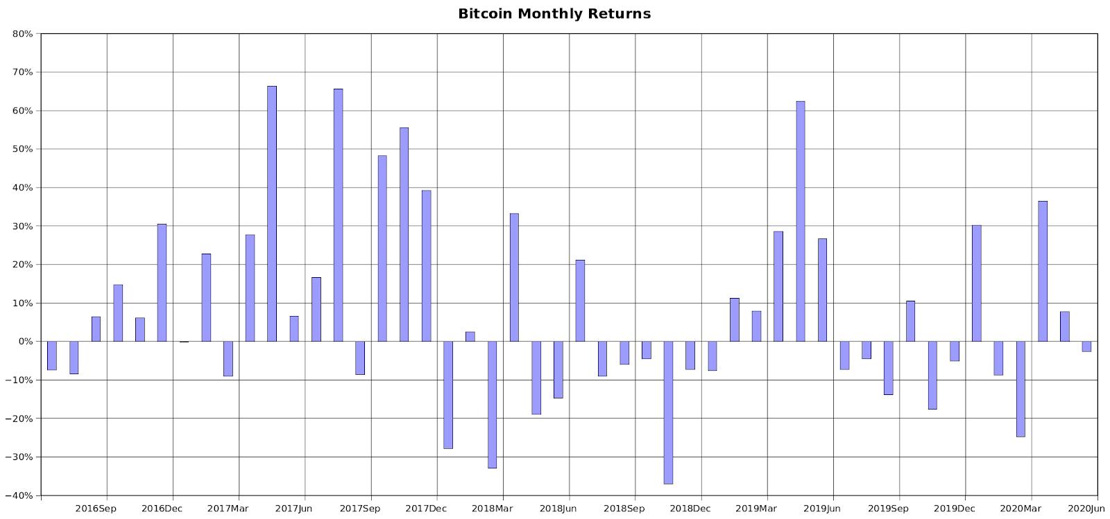 Rendements mensuels de Bitcoin au cours de la dernière période de réduction de moitié