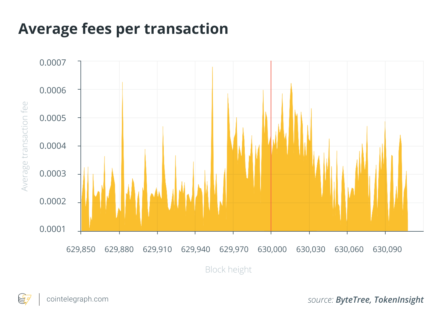 Average fees per transaction