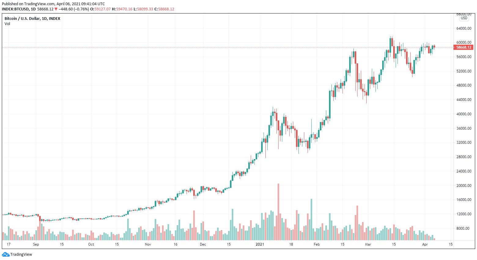 ciò che è btc nel mercato azionario