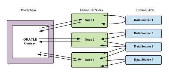 イーサリアムネットワークに接続された チェインリンクノードがオラクルに対するリクエストを独自に収集するオラクルノードとして機能する