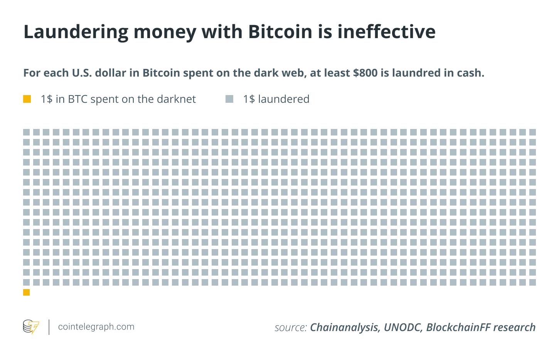 Mencuci uang dengan Bitcoin tidak efektif