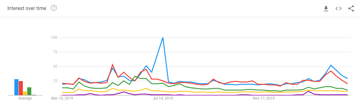 12-Month Search Trends for Top 5 Altcoins by Market Cap: Google